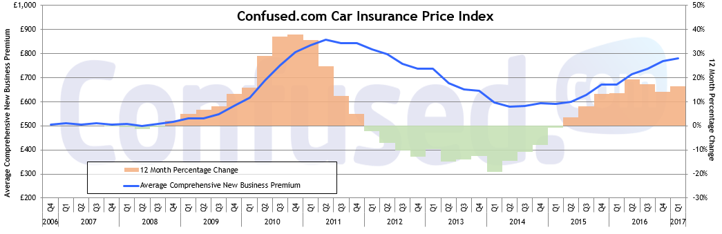 Graph showing rise in car insurance prices between 2006 and 2017