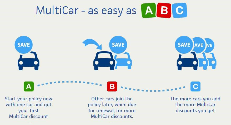 Multicar insurance explained