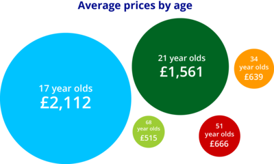 Average prices by age