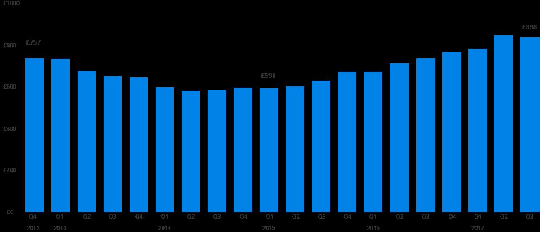 Average Annual Car Insurance Cost Uk
