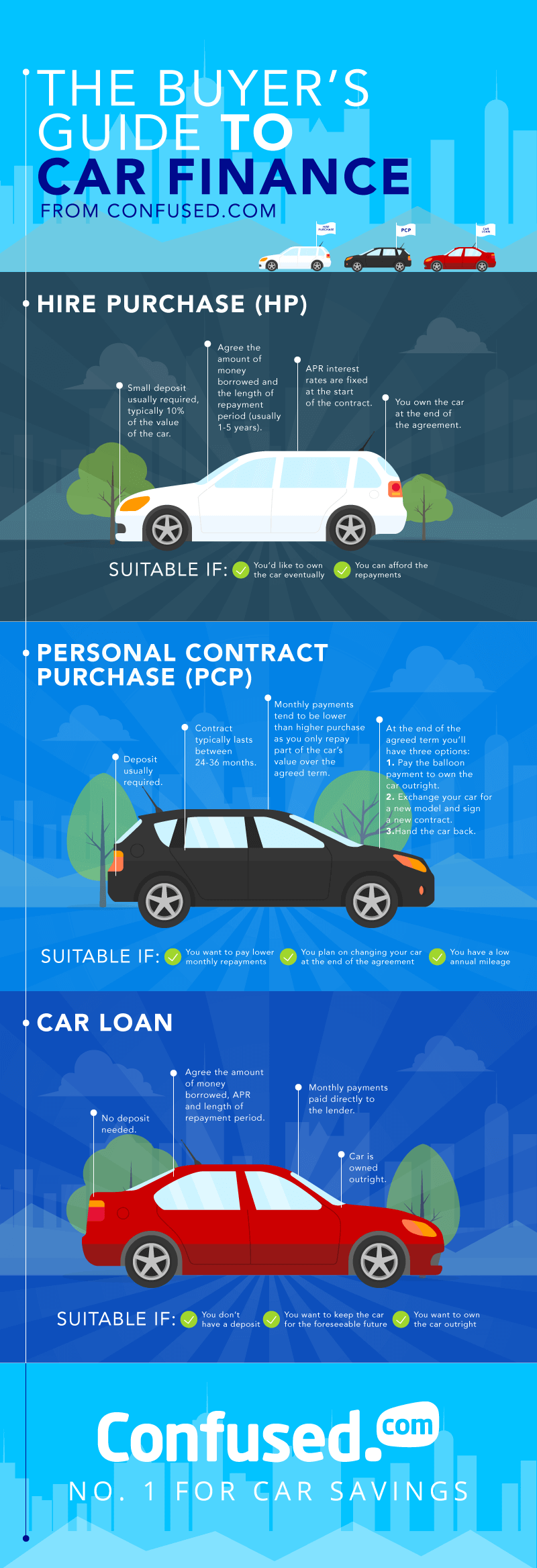 Car finance infographic