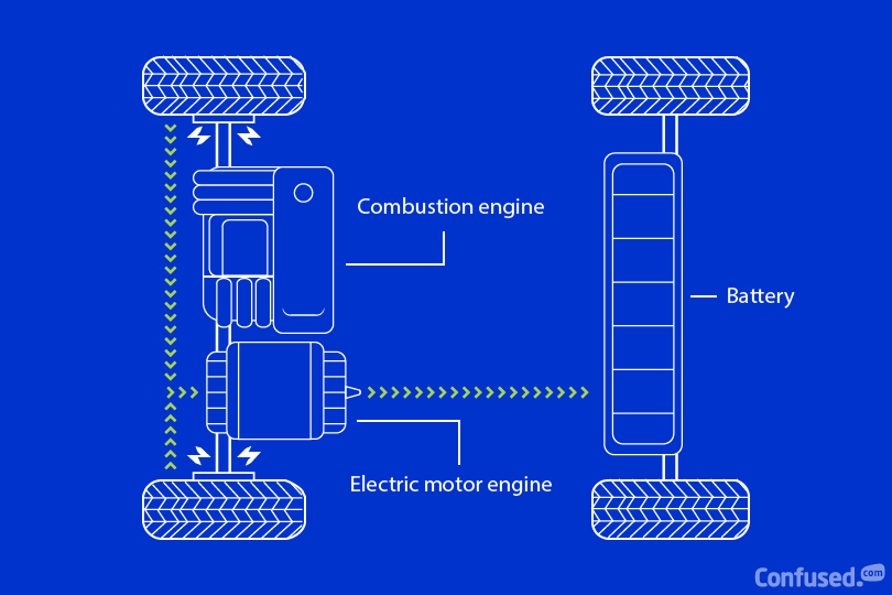 Diagram of regenerative braking