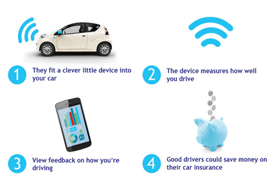 Bell Car Insurance Monitoring Device