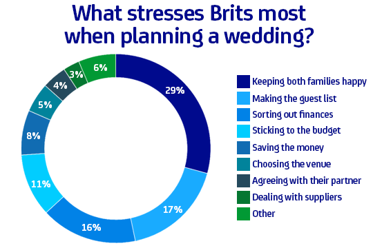 What stresses Brits most when planning a wedding?